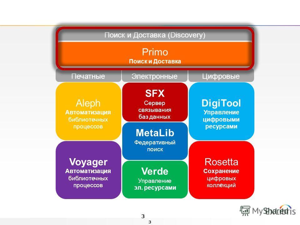 3 Поиск и Доставка (Discovery) ПечатныеЭлектронныеЦифровые Aleph Автоматизация библиотечных процессов Voyager Автоматизация библиотечных процессов SFX Сервер связывания баз данных MetaLib Федеративный поиск Verde Управление эл. ресурсами DigiTool Упр
