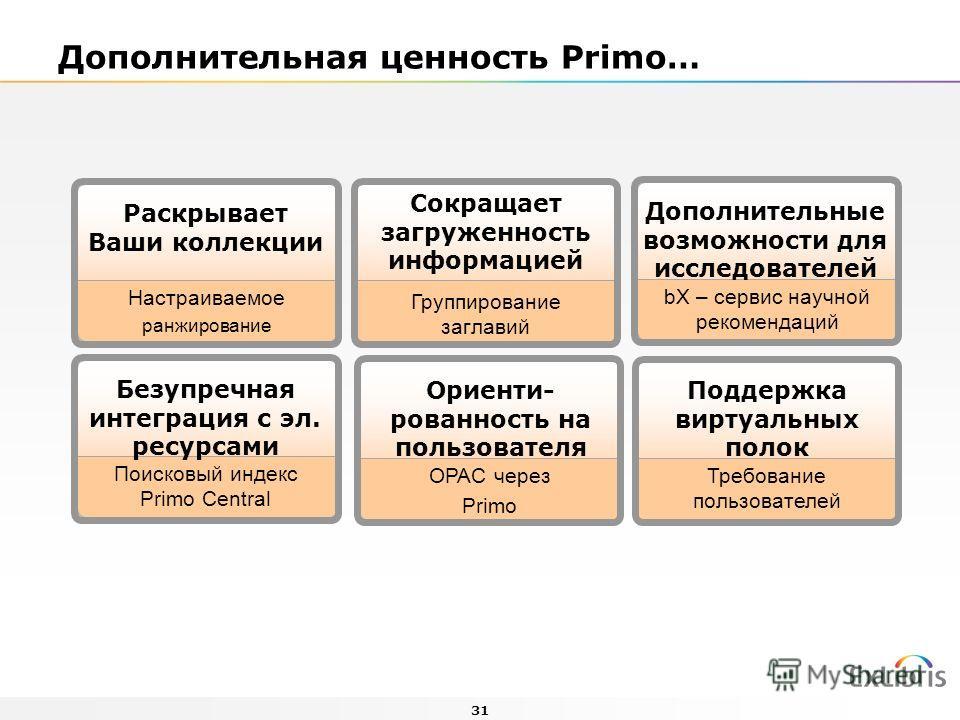 31 Сокращает загруженность информацией Группирование заглавий Безупречная интеграция с эл. ресурсами Поисковый индекс Primo Central Ориенти- рованность на пользователя OPAC через Primo Поддержка виртуальных полок Требование пользователей Дополнительн