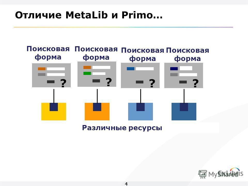 4 Различные ресурсы Поисковая форма ? ? ? ? Отличие MetaLib и Primo…