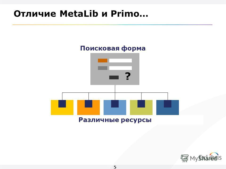 5 Поисковая форма ? Различные ресурсы Отличие MetaLib и Primo…