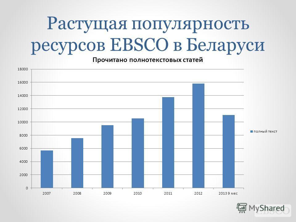 Растущая популярность ресурсов EBSCO в Беларуси