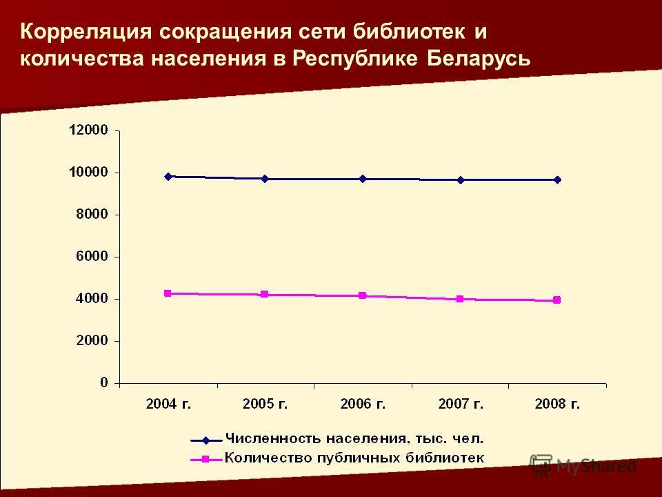 Корреляция сокращения сети библиотек и количества населения в Республике Беларусь