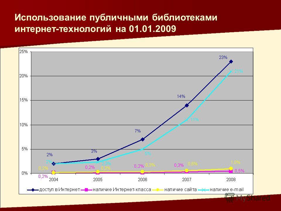 Использование публичными библиотеками интернет-технологий на 01.01.2009