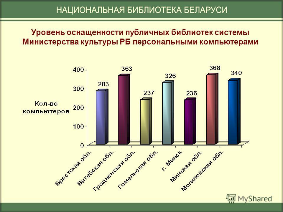 Уровень оснащенности публичных библиотек системы Министерства культуры РБ персональными компьютерами