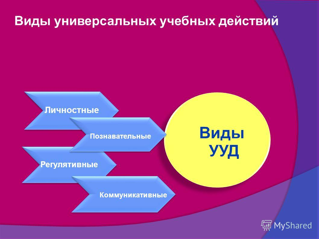 Виды универсальных учебных действий Виды УУД Личностные Регулятивные Познавательные Коммуникативные
