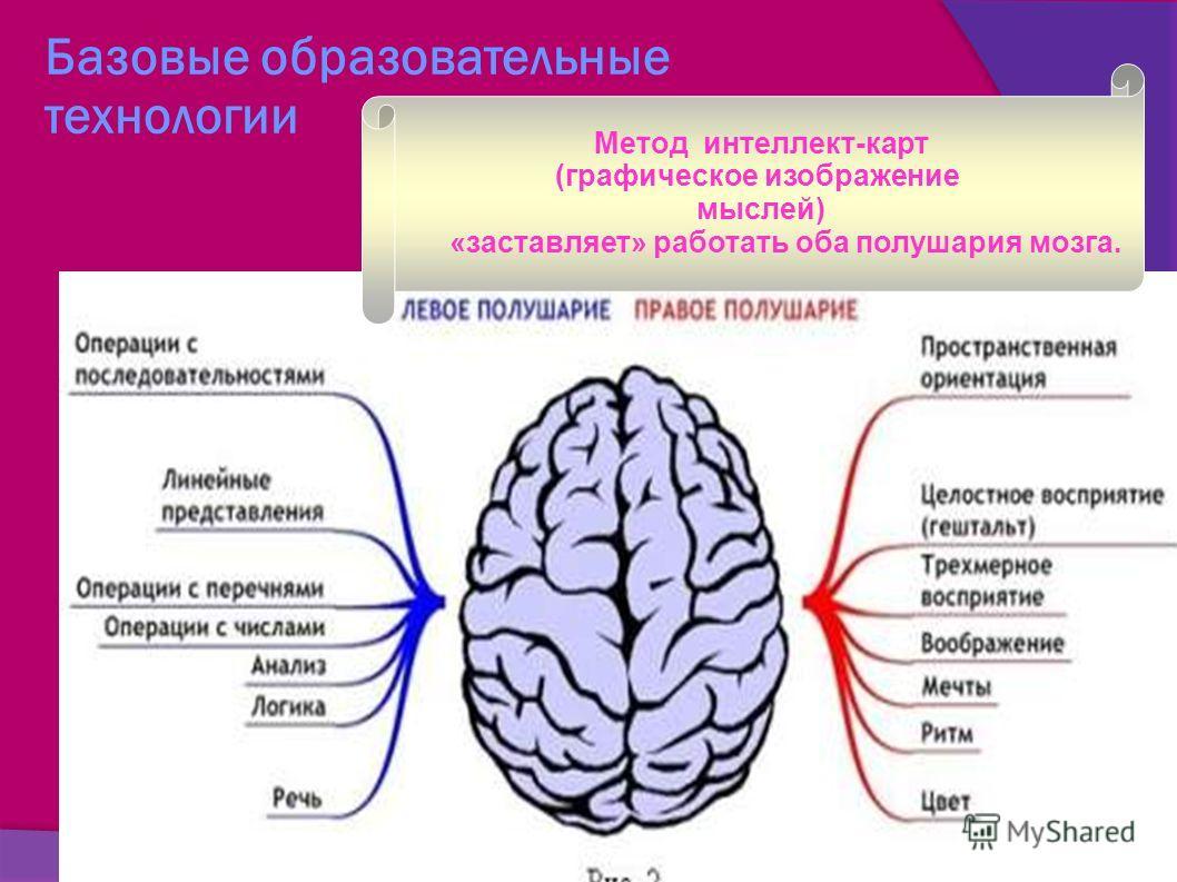 технологии Метод интеллект-карт (графическое изображение мыслей) «заставляет» работать оба полушария мозга.