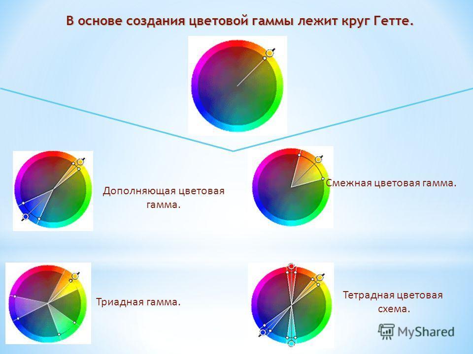 Смежная цветовая гамма. Дополняющая цветовая гамма. Триадная гамма. Тетрадная цветовая схема. В основе создания цветовой гаммы лежит круг Гетте.