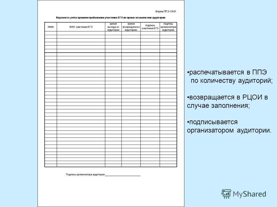 распечатывается в ППЭ по количеству аудиторий; возвращается в РЦОИ в случае заполнения; подписывается организатором аудитории.