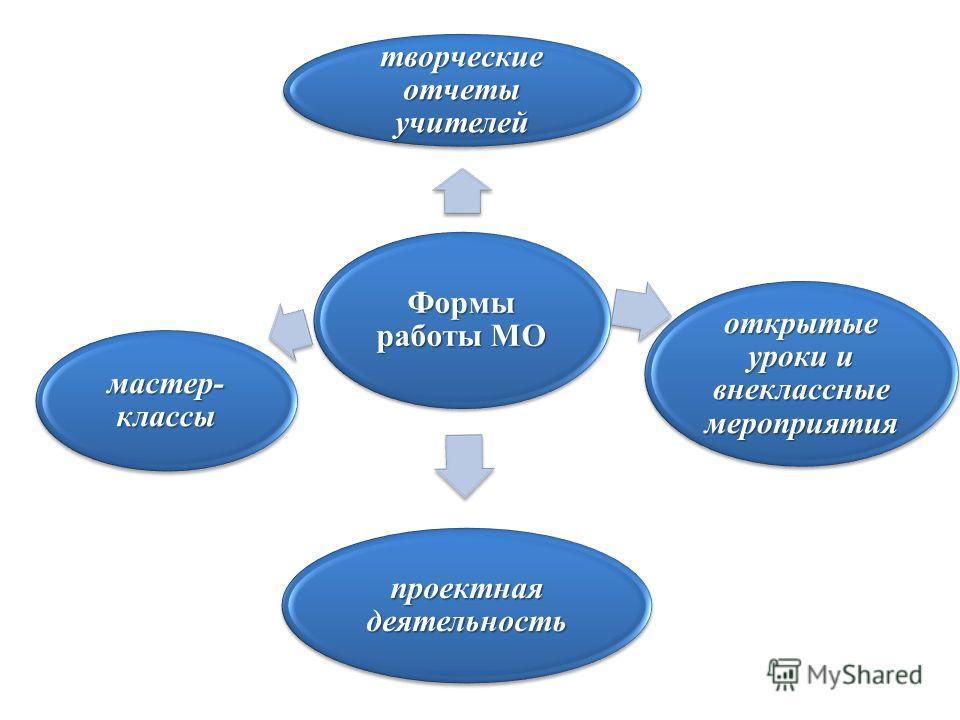 Формы работы МО творческие отчеты учителей открытые уроки и внеклассные мероприятия проектная деятельность мастер- классы