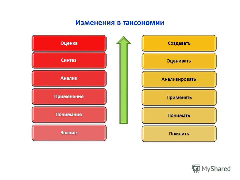 Изменения в таксономии ОценкаСинтезАнализПрименениеПониманиеЗнаниеСоздаватьОцениватьАнализироватьПрименятьПониматьПомнить