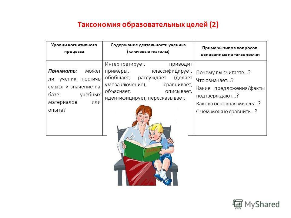 Уровни когнитивного процесса Содержание деятельности ученика (ключевые глаголы) Примеры типов вопросов, основанных на таксономии Понимать: может ли ученик постичь смысл и значение на базе учебных материалов или опыта? Интерпретирует, приводит примеры