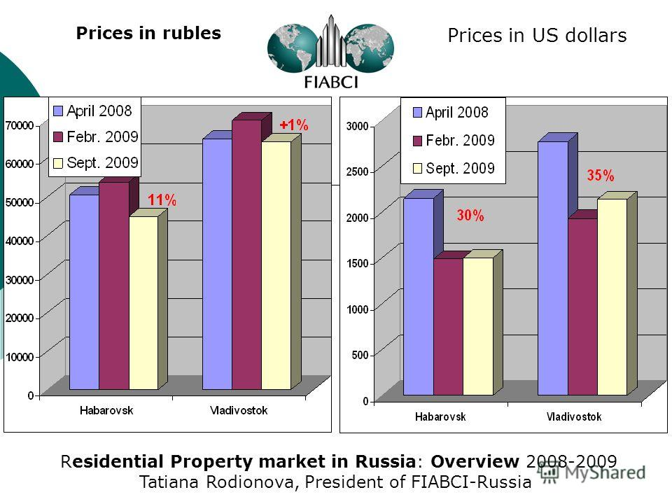 Prices in rubles Prices in US dollars Residential Property market in Russia: Overview 2008-2009 Tatiana Rodionova, President of FIABCI-Russia