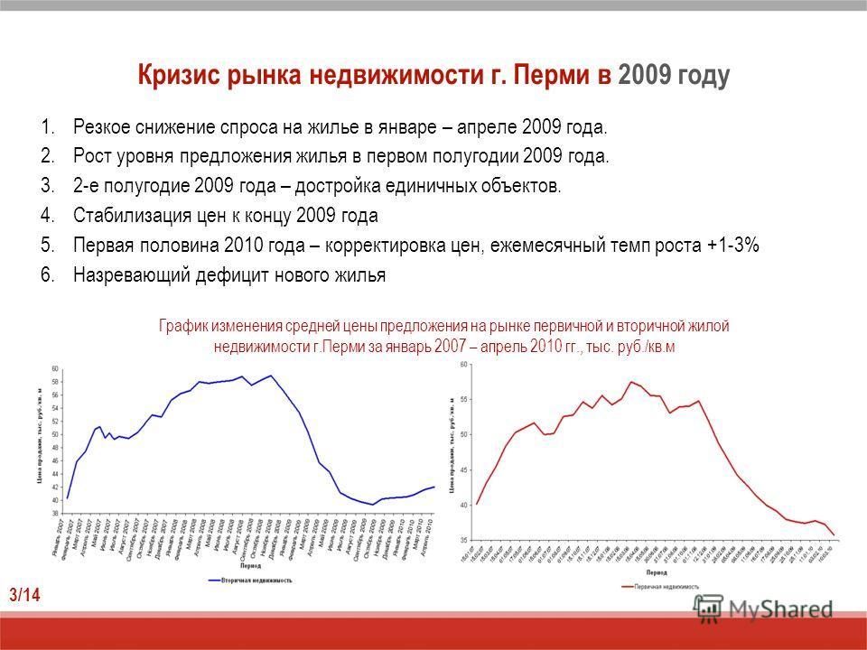 Кризис рынка недвижимости г. Перми в 2009 году 1.Резкое снижение спроса на жилье в январе – апреле 2009 года. 2.Рост уровня предложения жилья в первом полугодии 2009 года. 3.2-е полугодие 2009 года – достройка единичных объектов. 4.Стабилизация цен к