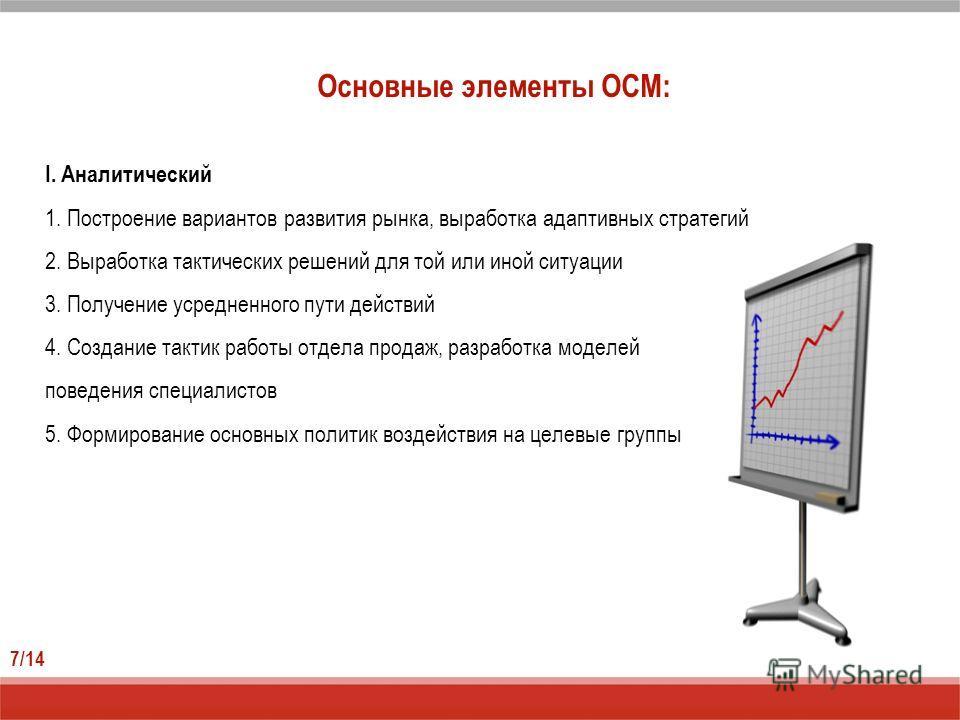 Основные элементы ОСМ: 7/14 I. Аналитический 1. Построение вариантов развития рынка, выработка адаптивных стратегий 2. Выработка тактических решений для той или иной ситуации 3. Получение усредненного пути действий 4. Создание тактик работы отдела пр
