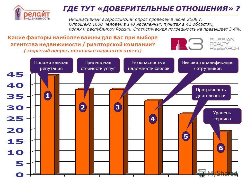 ГДЕ ТУТ «ДОВЕРИТЕЛЬНЫЕ ОТНОШЕНИЯ» ? Инициативный всероссийский опрос проведен в июне 2009 г. Опрошено 1600 человек в 140 населенных пунктах в 42 областях, краях и республиках России. Статистическая погрешность не превышает 3,4%. Какие факторы наиболе