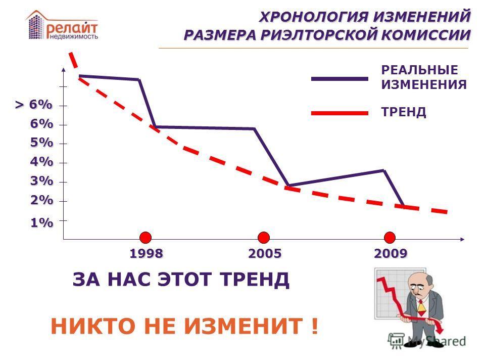 ХРОНОЛОГИЯ ИЗМЕНЕНИЙ РАЗМЕРА РИЭЛТОРСКОЙ КОМИССИИ 199820052009 1%1%1%1% 2% 3% 4% 5% 6% > 6% РЕАЛЬНЫЕ ИЗМЕНЕНИЯ ТРЕНД ЗА НАС ЭТОТ ТРЕНД НИКТО НЕ ИЗМЕНИТ !