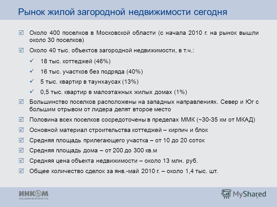 2 Рынок жилой загородной недвижимости сегодня Около 400 поселков в Московской области (с начала 2010 г. на рынок вышли около 30 поселков) Около 40 тыс. объектов загородной недвижимости, в т.ч.: Большинство поселков расположены на западных направления