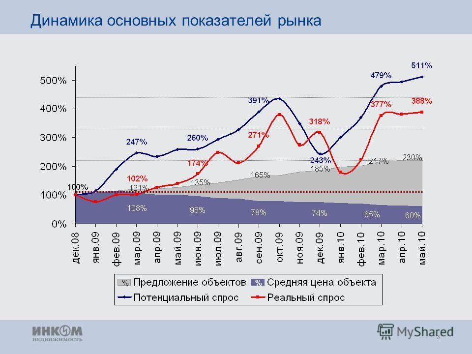 3 Динамика основных показателей рынка %