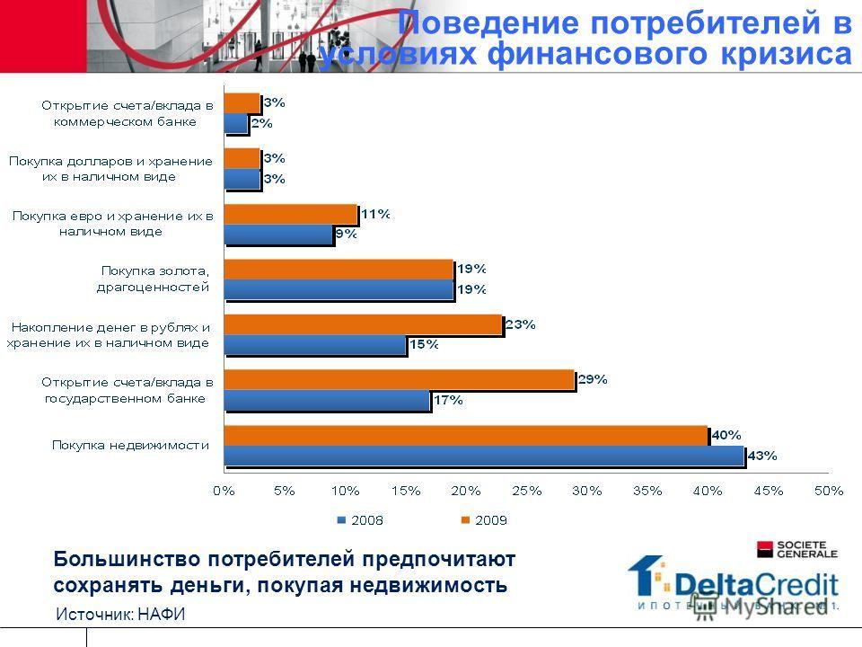 Поведение потребителей в условиях финансового кризиса Источник: НАФИ Большинство потребителей предпочитают сохранять деньги, покупая недвижимость