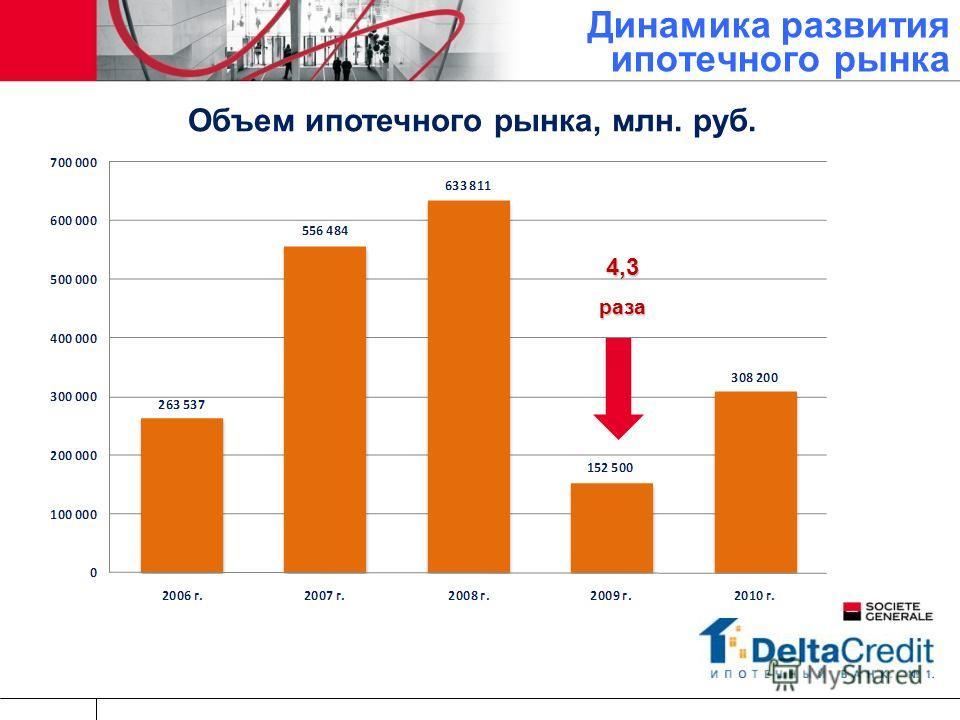 Динамика развития ипотечного рынка Объем ипотечного рынка, млн. руб. 4,3раза