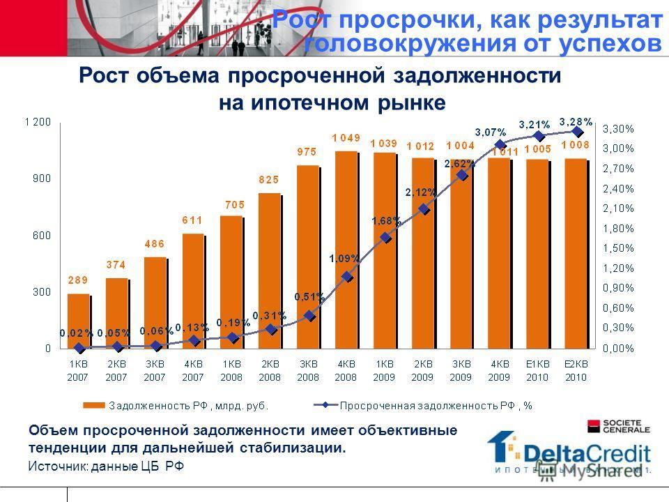 Рост просрочки, как результат головокружения от успехов Объем просроченной задолженности имеет объективные тенденции для дальнейшей стабилизации. Источник: данные ЦБ РФ Рост объема просроченной задолженности на ипотечном рынке
