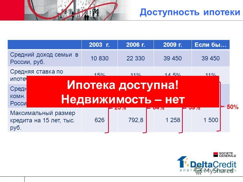 2003 г.2006 г.2009 г.Если бы… Средний доход семьи в России, руб. 10 83022 33039 450 Средняя ставка по ипотечному кредиту 15%11%14,5%11% Средняя стоимость 2-х комн. кв-ры (60 кв.м.) в России, тыс. руб. 8352 2003 050 Максимальный размер кредита на 15 л