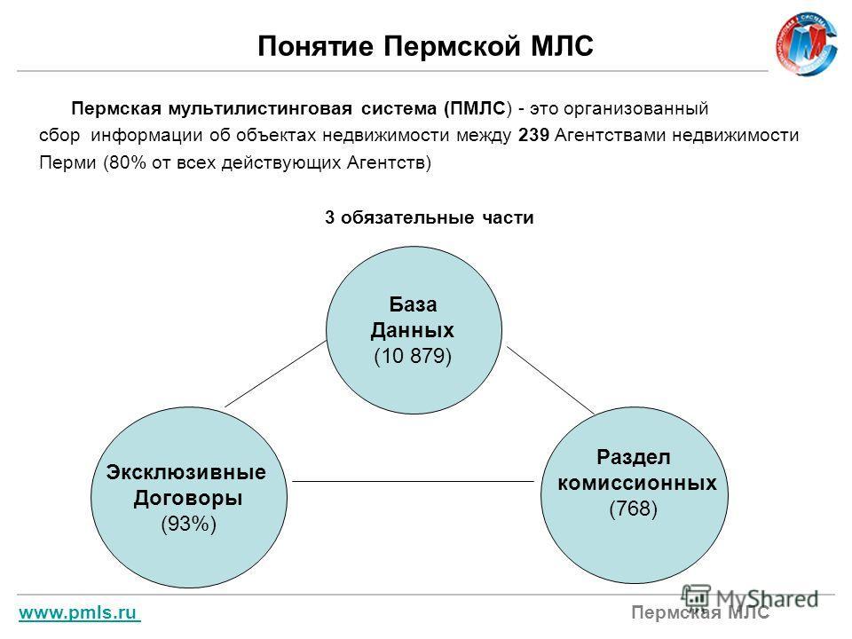 www.pmls.ru www.pmls.ru Пермская МЛС Понятие Пермской МЛС Пермская мультилистинговая система (ПМЛС) - это организованный сбор информации об объектах недвижимости между 239 Агентствами недвижимости Перми (80% от всех действующих Агентств) 3 обязательн