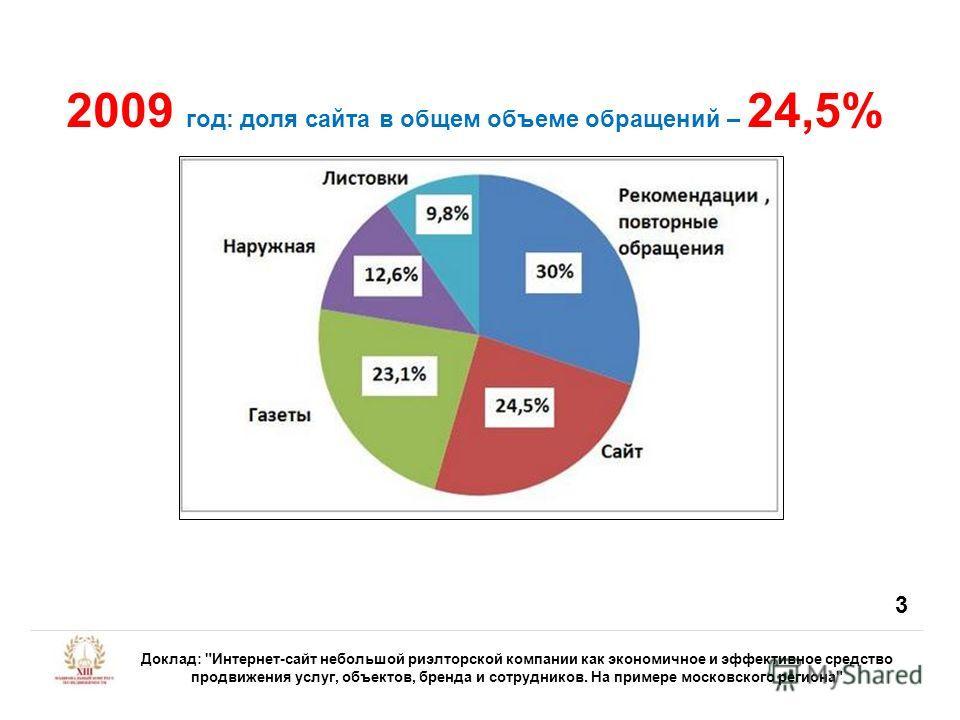 2009 год: доля сайта в общем объеме обращений – 24,5% Доклад: Интернет-сайт небольшой риэлторской компании как экономичное и эффективное средство продвижения услуг, объектов, бренда и сотрудников. На примере московского региона 3