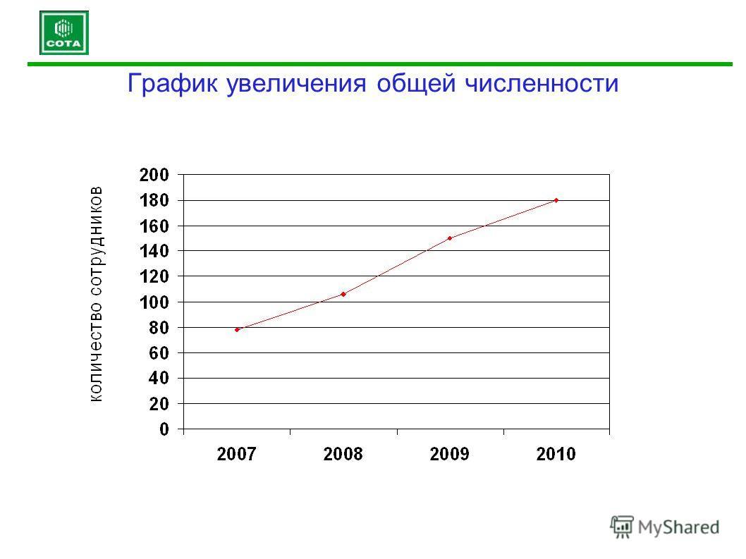 График увеличения общей численности