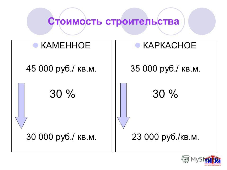 Стоимость строительства КАМЕННОЕ 45 000 руб./ кв.м. 30 % 30 000 руб./ кв.м. КАРКАСНОЕ 35 000 руб./ кв.м. 30 % 23 000 руб./кв.м.