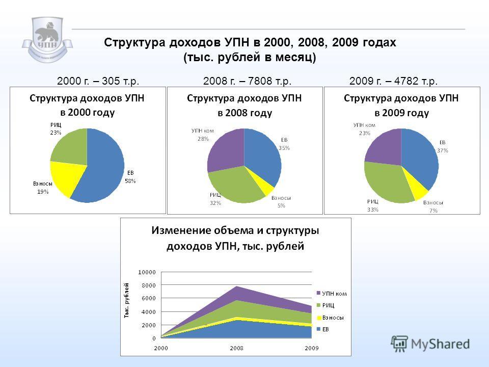 2000 г. – 305 т.р.2008 г. – 7808 т.р.2009 г. – 4782 т.р. Структура доходов УПН в 2000, 2008, 2009 годах (тыс. рублей в месяц)