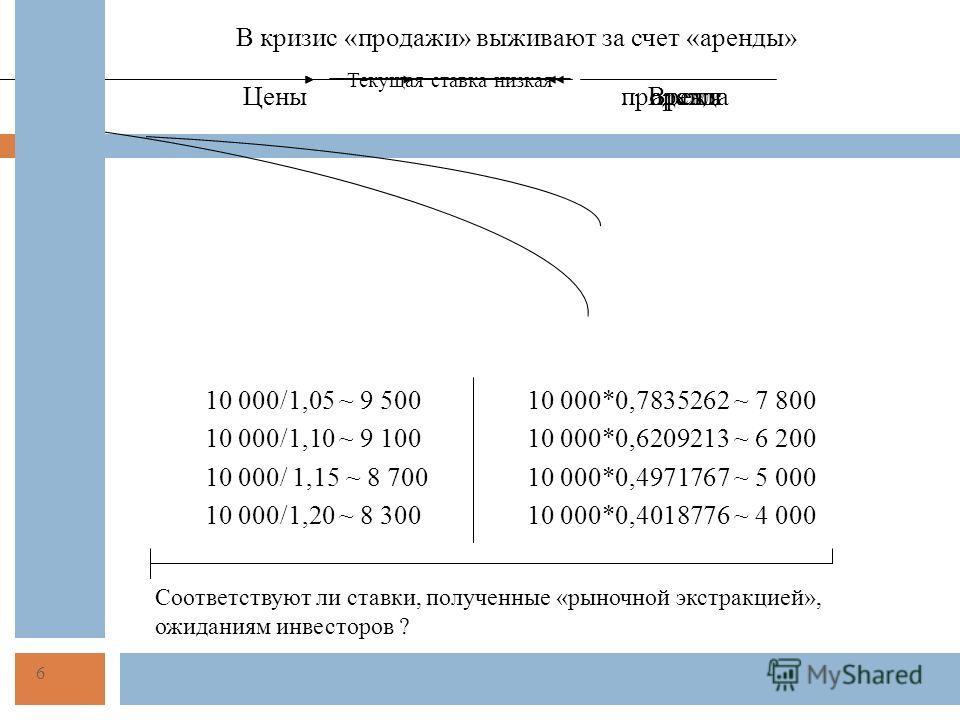 В кризис «продажи» выживают за счет «аренды» ЦеныВремяпродажиаренда Текущая ставка низкая 10 000/1,05 ~ 9 500 10 000/1,10 ~ 9 100 10 000/ 1,15 ~ 8 700 10 000/1,20 ~ 8 300 10 000*0,7835262 ~ 7 800 10 000*0,6209213 ~ 6 200 10 000*0,4971767 ~ 5 000 10 0