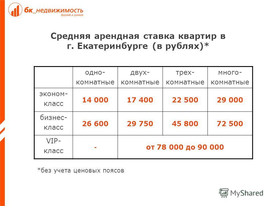 Средняя арендная ставка квартир в г. Екатеринбурге (в рублях)* одно- комнатные двух- комнатные трех- комнатные много- комнатные эконом- класс 14 00017 40022 50029 000 бизнес- класс 26 60029 75045 80072 500 VIP- класс - от 78 000 до 90 000 *без учета