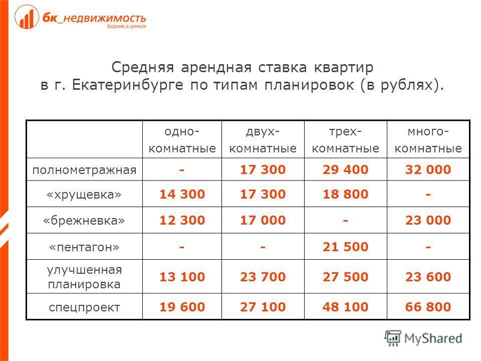 Средняя арендная ставка квартир в г. Екатеринбурге по типам планировок (в рублях). одно- комнатные двух- комнатные трех- комнатные много- комнатные полнометражная-17 30029 40032 000 «хрущевка»14 30017 30018 800- «брежневка»12 30017 000-23 000 «пентаг
