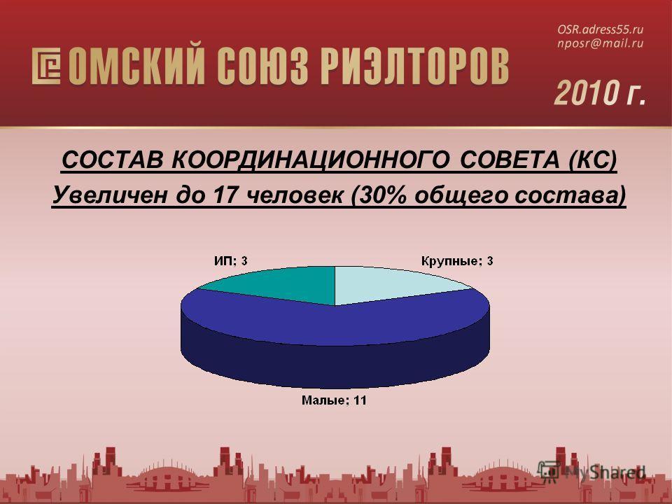 СОСТАВ КООРДИНАЦИОННОГО СОВЕТА (КС) Увеличен до 17 человек (30% общего состава)