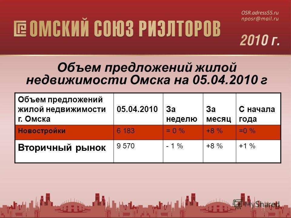Объем предложений жилой недвижимости г. Омска 05.04.2010За неделю За месяц С начала года Новостройки6 183= 0 %+8 %=0 % Вторичный рынок 9 570- 1 %+8 %+1 % Объем предложений жилой недвижимости Омска на 05.04.2010 г