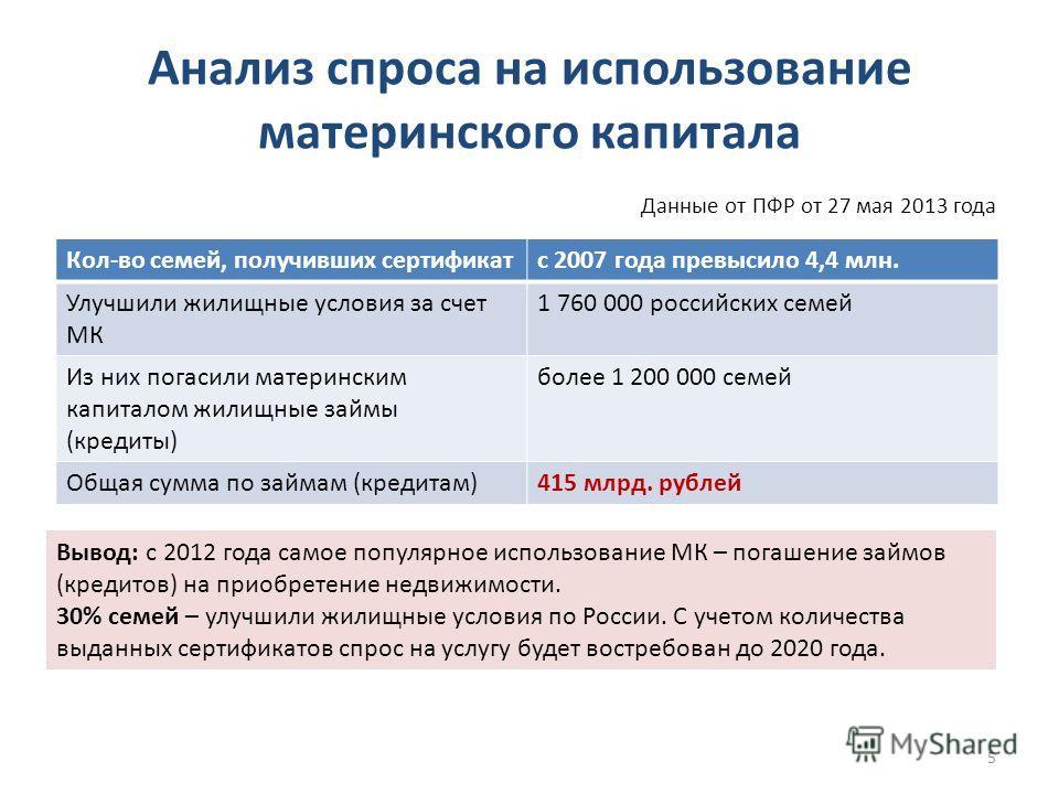 Анализ спроса на использование материнского капитала Данные от ПФР от 27 мая 2013 года 5 Вывод: с 2012 года самое популярное использование МК – погашение займов (кредитов) на приобретение недвижимости. 30% семей – улучшили жилищные условия по России.