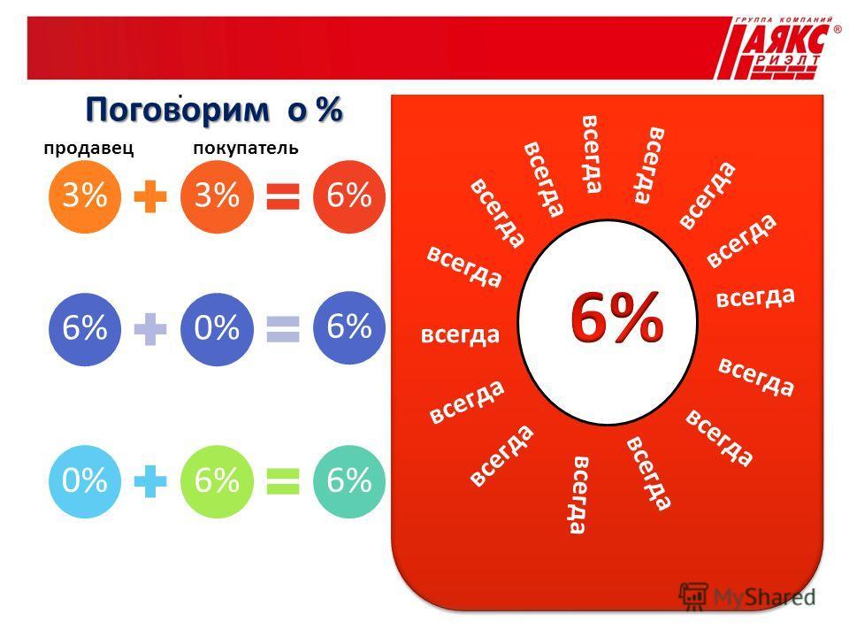 Поговорим о 3 % 3% 6% 0% 6% 0%6% продавецпокупатель всегда Поговорим о %