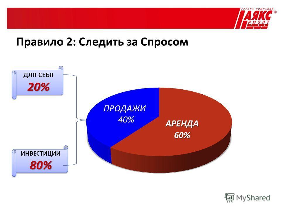 ДЛЯ СЕБЯ20% 20% ИНВЕСТИЦИИ80% 80% Правило 2: Следить за Спросом