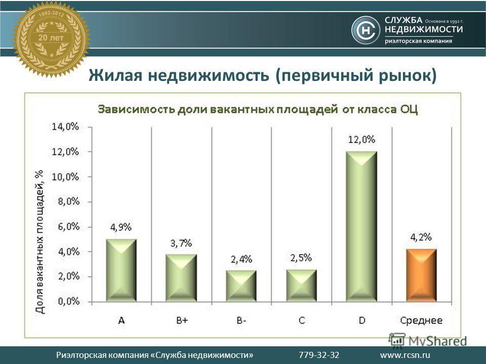 Риэлторская компания «Служба недвижимости» 779-32-32 www.rcsn.ru Жилая недвижимость (первичный рынок)