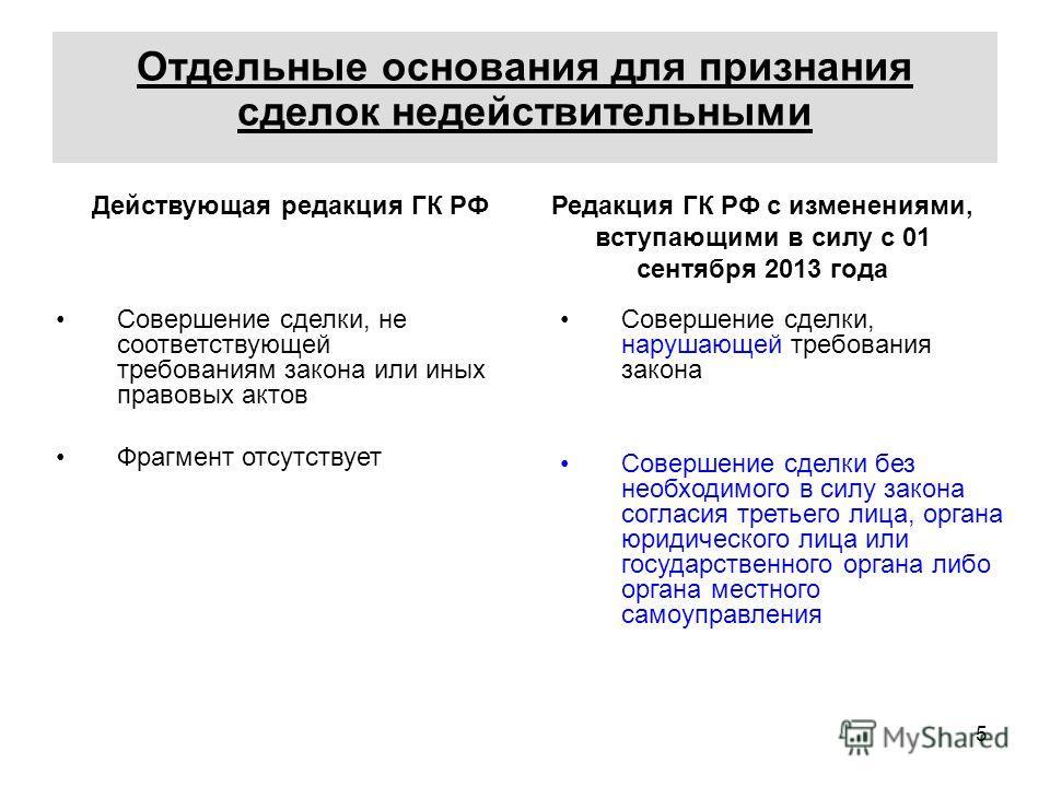 5 Отдельные основания для признания сделок недействительными Действующая редакция ГК РФРедакция ГК РФ с изменениями, вступающими в силу с 01 сентября 2013 года Совершение сделки, не соответствующей требованиям закона или иных правовых актов Фрагмент