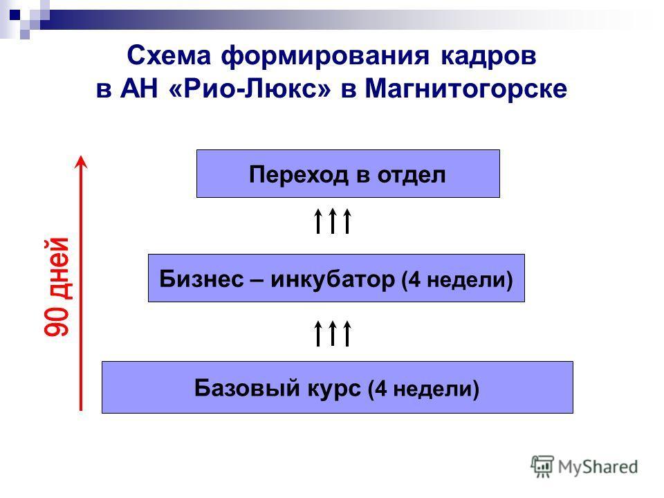 Схема формирования кадров в АН «Рио-Люкс» в Магнитогорске Базовый курс (4 недели) Бизнес – инкубатор (4 недели) Переход в отдел