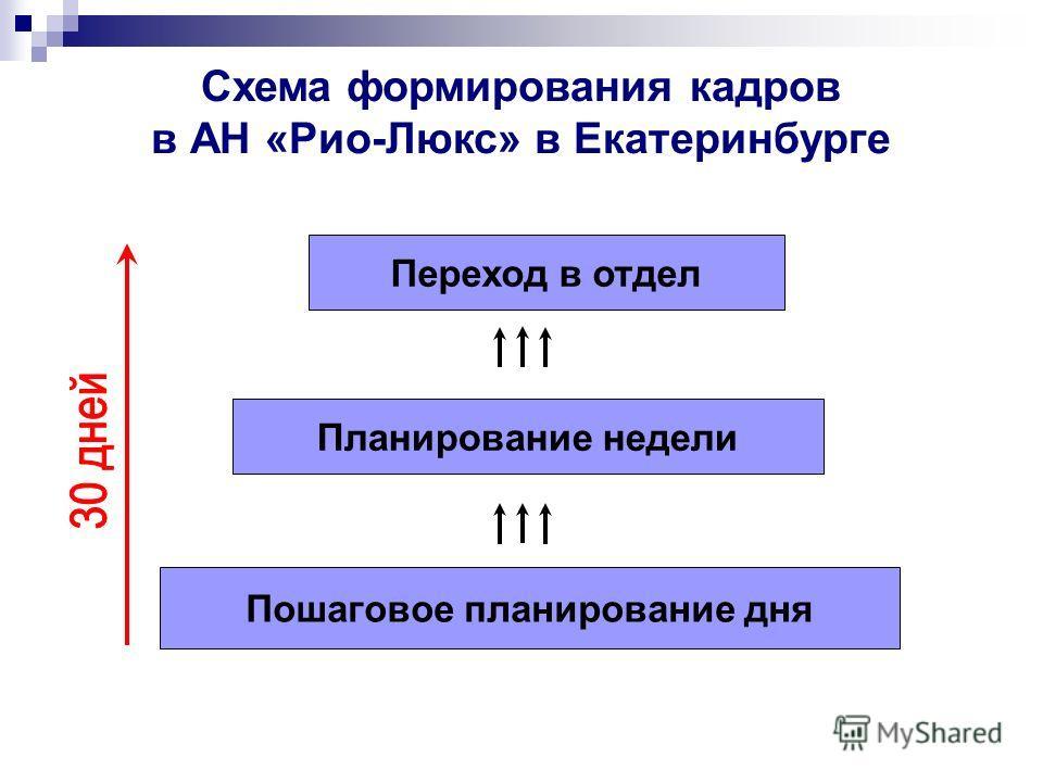 Схема формирования кадров в АН «Рио-Люкс» в Екатеринбурге Пошаговое планирование дня Планирование недели Переход в отдел