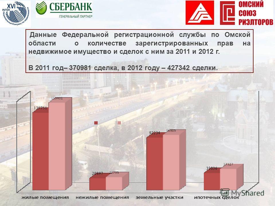 Данные Федеральной регистрационной службы по Омской области о количестве зарегистрированных прав на недвижимое имущество и сделок с ним за 2011 и 2012 г. В 2011 год– 370981 сделка, в 2012 году – 427342 сделки.