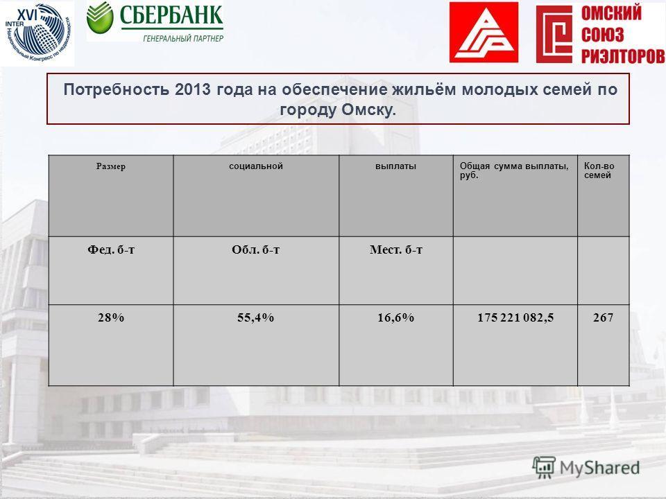 Потребность 2013 года на обеспечение жильём молодых семей по городу Омску. Размер социальнойвыплатыОбщая сумма выплаты, руб. Кол-во семей Фед. б-тОбл. б-тМест. б-т 28%55,4%16,6%175 221 082,5267