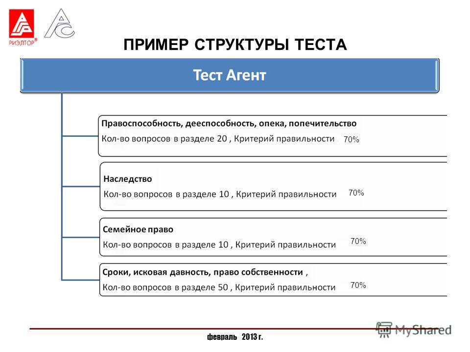 ПРИМЕР СТРУКТУРЫ ТЕСТА февраль 2013 г. 70%