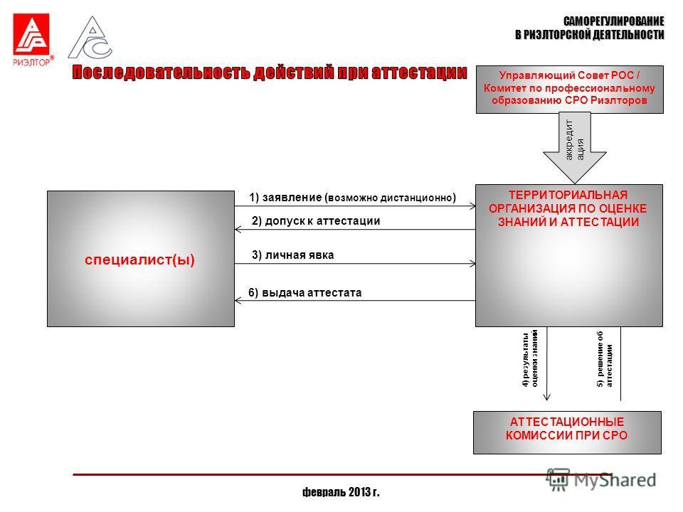САМОРЕГУЛИРОВАНИЕ В РИЭЛТОРСКОЙ ДЕЯТЕЛЬНОСТИ оценка знаний (тестирование) ТЕРРИТОРИАЛЬНАЯ ОРГАНИЗАЦИЯ ПО ОЦЕНКЕ ЗНАНИЙ И АТТЕСТАЦИИ 3) личная явка 2) допуск к аттестации 1) заявление ( возможно дистанционно ) специалист(ы) Управляющий Совет РОС / Ком