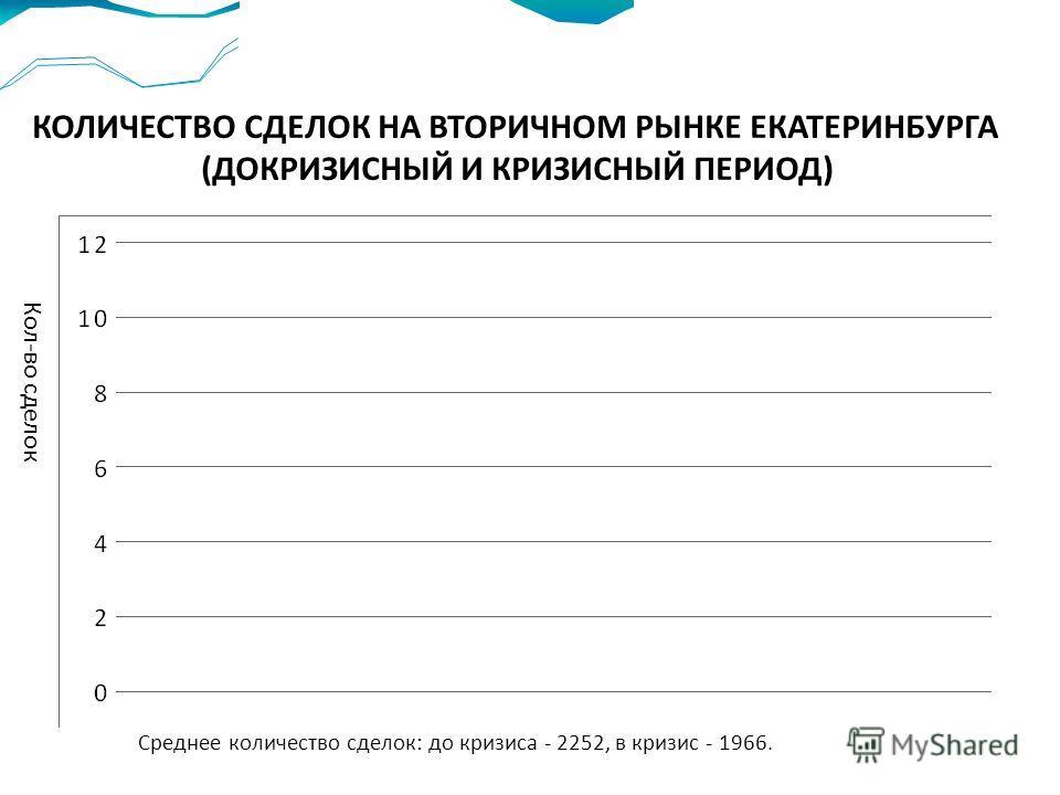 КОЛИЧЕСТВО СДЕЛОК НА ВТОРИЧНОМ РЫНКЕ ЕКАТЕРИНБУРГА (ДОКРИЗИСНЫЙ И КРИЗИСНЫЙ ПЕРИОД) Кол-во сделок Среднее количество сделок: до кризиса - 2252, в кризис - 1966.