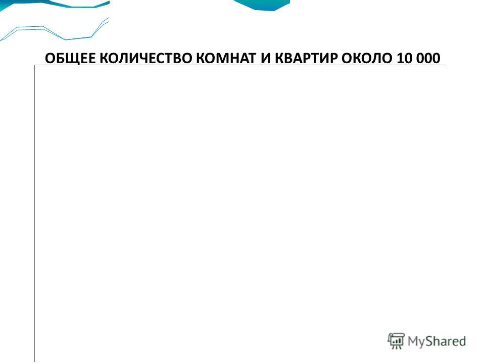 ОБЩЕЕ КОЛИЧЕСТВО КОМНАТ И КВАРТИР ОКОЛО 10 000