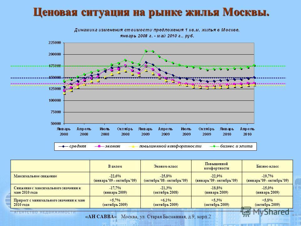 «АН САВВА» Москва, ул. Старая Басманная, д.9, корп.2 Ценовая ситуация на рынке жилья Москвы. В целомЭконом-класс Повышенной комфортности Бизнес-класс Максимальное снижение-22,6% (январь09 – октябрь09) -25,8% (октябрь08 - октябрь09) -22,9% (январь09 -
